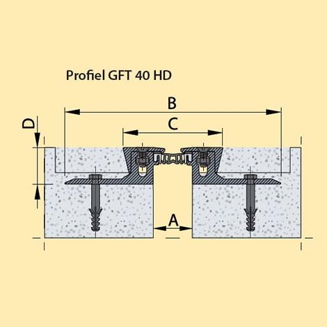 GFT-serie